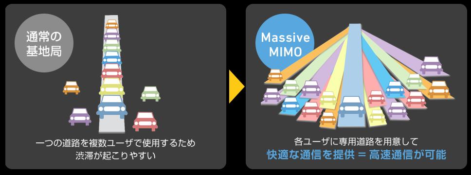 SoftBank 5G 「Massive MIMO(マッシブ マイモ)」