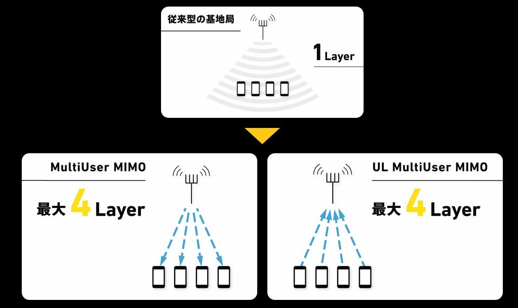 SoftBank 5G「MultiUser MIMO(マルチユーザー マイモ)」「UL MultiUser MIMO(アップリンク マルチユーザー マイモ)」