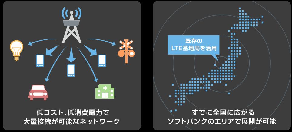 SoftBank 5G「NB-IoT(エヌビーアイオーティー)」