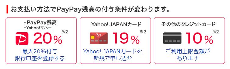 ソフトバンク「第2弾100億円キャンペーン」 PayPayボーナス