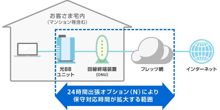 ソフトバンク光「24時間出張修理オプション(N)」 対応範囲