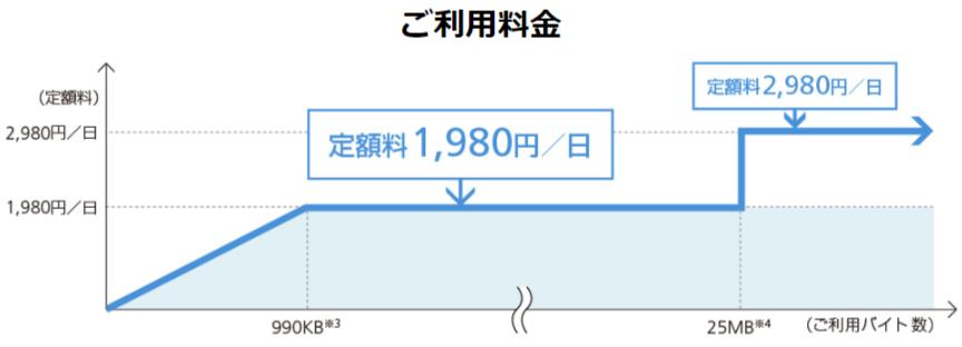 ソフトバンク「海外パケットし放題」は2段階制