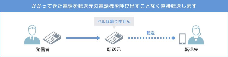 ソフトバンク光「おとく光電話」オプション 「多機能転送」
